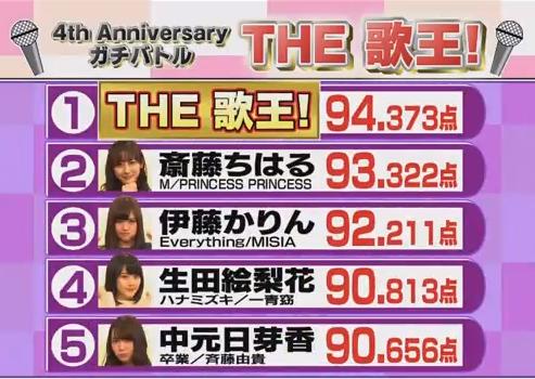 乃木坂46時間TV THE歌王(カラオケ)得点表