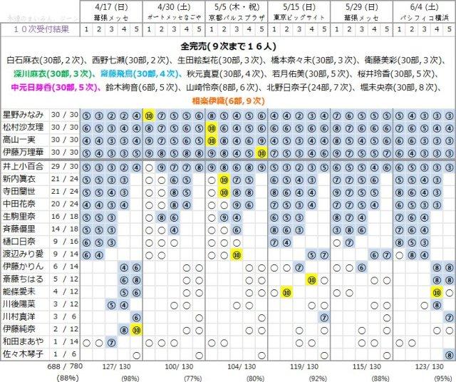 生駒里奈という聖域 個別握手会第10次完売状況を見て