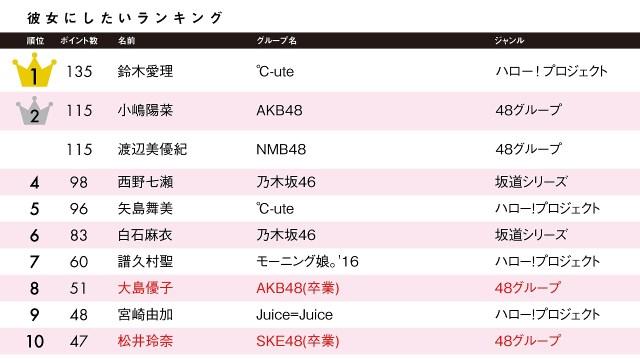 「ドルヲタ女子大生が彼女にしたいアイドルランキング」坂道シリーズ