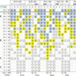 欅坂のフォーメーションと個別握手会の売上の相関関係を考える