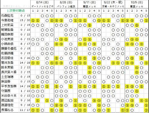 欅坂の2ndシングル『世界には愛しかない』の選抜を予想する