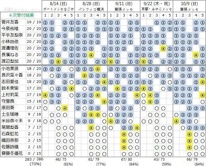 欅坂46の個別握手券付CDどれくらい売れてるのか計算してみた