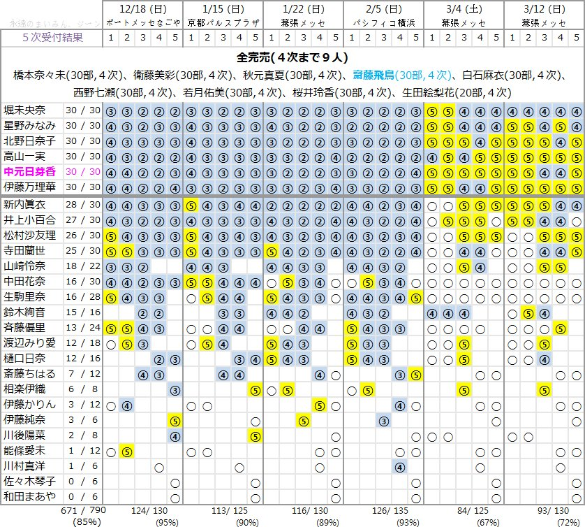 16枚目シングル「サヨナラの意味」第5次個別握手会完売表 ひめたん全枠完売!