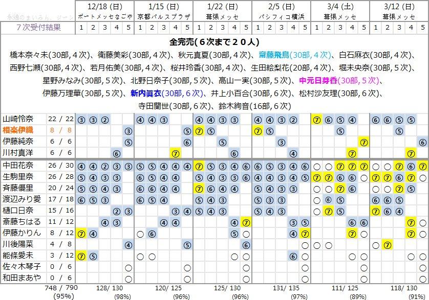 16枚目シングル「サヨナラの意味」第7次個別握手会完売表