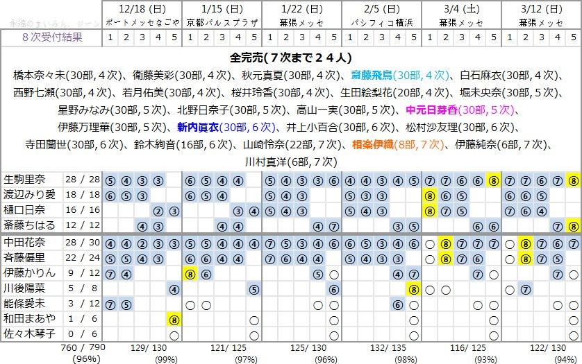 16枚目シングル「サヨナラの意味」第8次個別握手会完売表