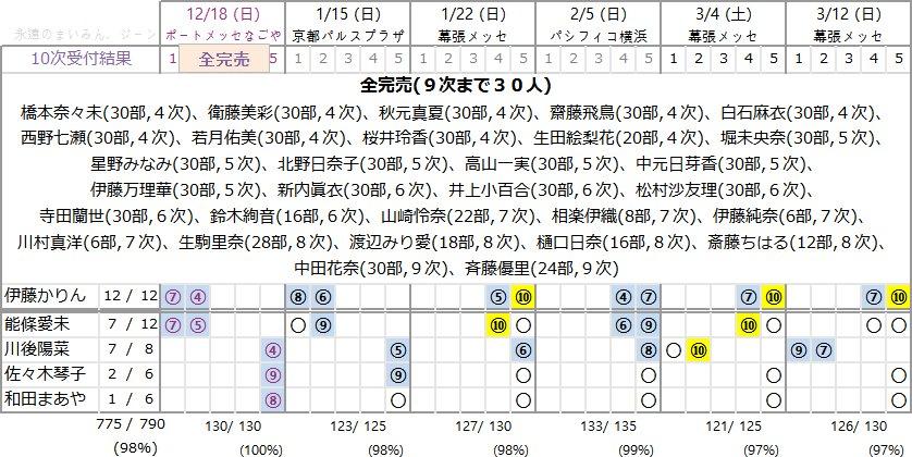 16枚目シングル「サヨナラの意味」第10次個別握手会完売表