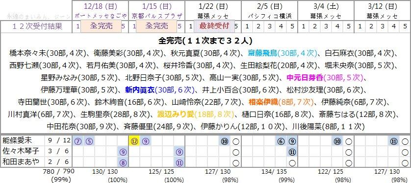 16枚目シングル「サヨナラの意味」第12次個別握手会完売表