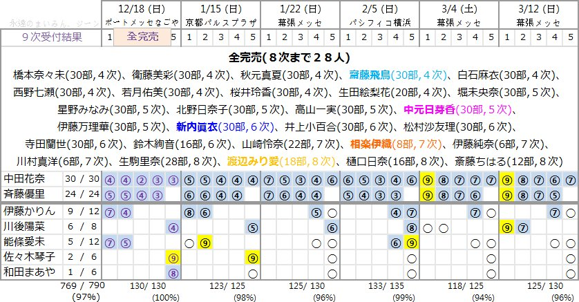16枚目シングル「サヨナラの意味」第9次個別握手会完売表